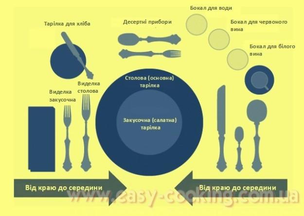 Як сервірувати стіл - схема
