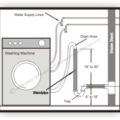 Combination Waste And Vent Diagram 2003 Dodge Ram Ignition Switch Wiring How To Install A Washing Machine