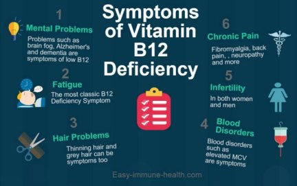 could you have vitamin b 12 deficiency symptoms