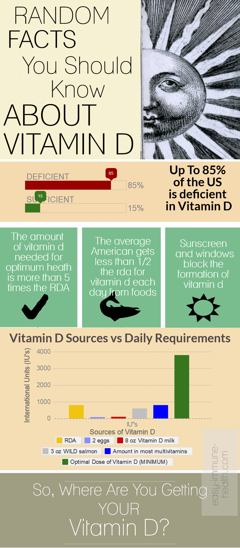 Know The Vitamin D Facts Your Health Depends Upon It
