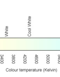 Colour temperature and rendering index chart also easy light bulbs rh lightbulbs