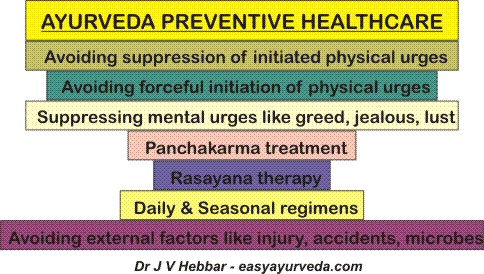 Ayurveda preventive healthcare