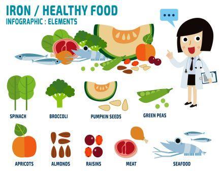 iron rich diet