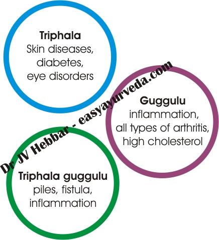Triphala-guggulu