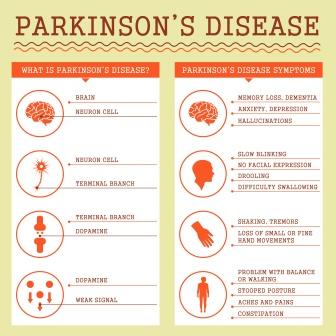 Parkinsons disease symptoms