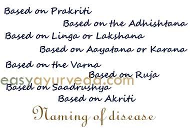 naming of disease - Vyadhi Namakarana