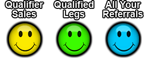 Yellow, green and bluz smileys showing qualifier sales, qualified legs and all of one's referrals