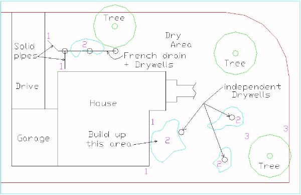 french drain design diagram vintage telecaster wiring drainage guide step 3 plan layout the of first attempt