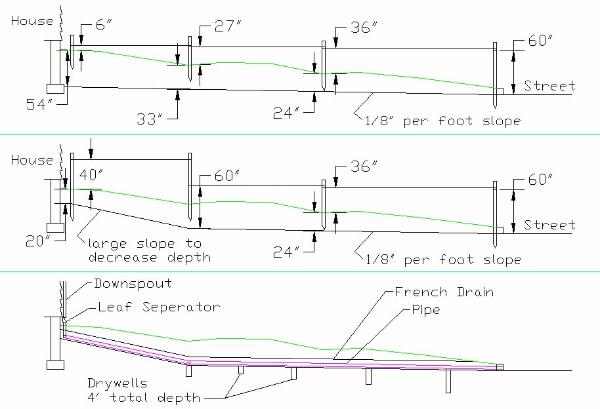 french drain design diagram sundial face determine the proper depth slope for a calculating to dig drainage trench