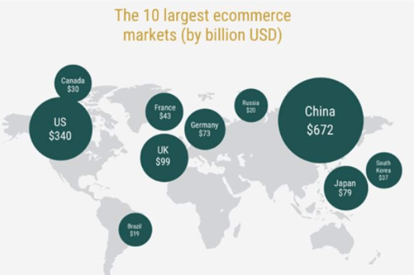 B2B eCommerce : Trends - Growth - Solution - Software