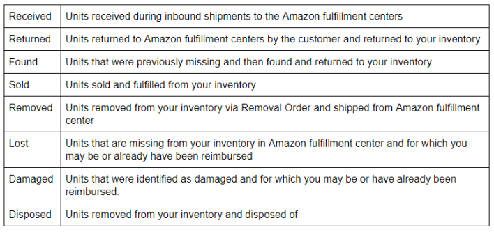 Amazon FBA important terms