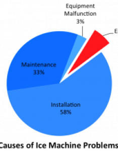 pie chart of root causes for ice machine breakdowns highlighting that the operating environment accounts also broken maker down repairs emergency is included easy rh easyice