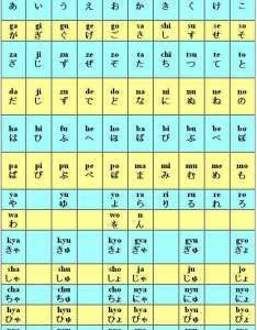 The full hiragana chart also learn japanese online kana rh easyjapanese