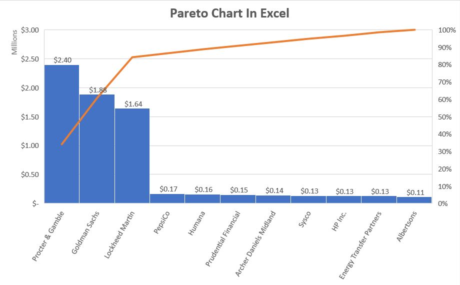 Complete Pareto chart in Excel