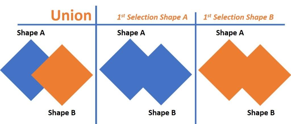union shapes
