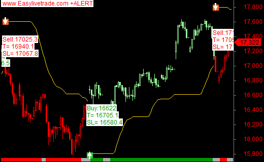 Trade nifty options intraday gain