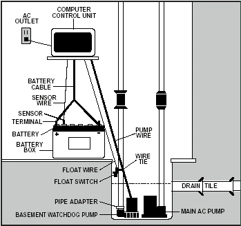 dual float switch wiring diagram 230v generator basement watchdog backup sump pump system installations a c d big dog layout