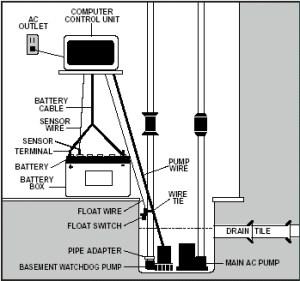 Basement Watchdog Backup Sump Pump System Installations