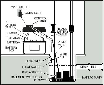 basement watchdog wiring collection of wiring diagram u2022 rh saiads co basement watchdog wiring Basement Watchdog for Internet Interface