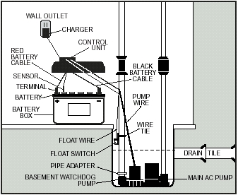 dual float switch wiring diagram 1999 mustang basement watchdog backup sump pump system installations special layout