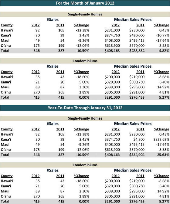 maui real estate sales and sold statistcs january 2012 houses condos and homes