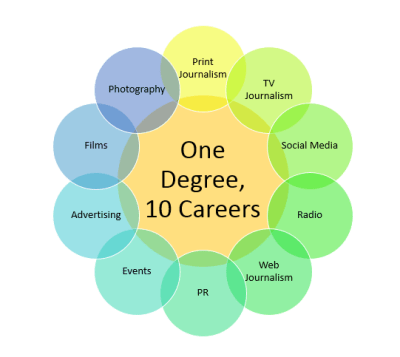 A degree that opens doors to 10 awesome careers - EasyMedia