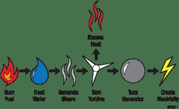 Science Generating Electricity By Joyfullamb Flashcards Easy
