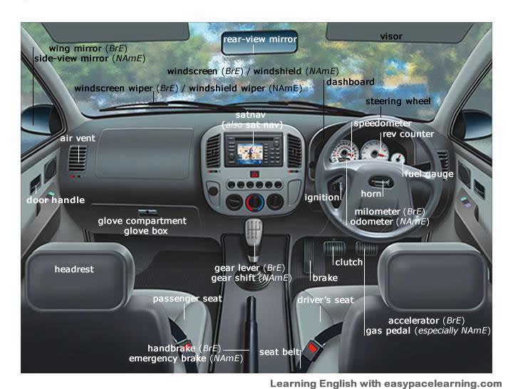 Interior Names Of A Car