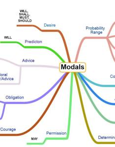 Modal verbs with examples explained also definition and uses english grammar rh easypacelearning