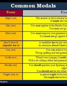 Modal verbs with examples english grammar lesson also definition and uses rh easypacelearning