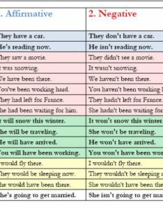 Another great cheat sheet about tenses also verb affirmative negative interrogative english grammar rh easypacelearning