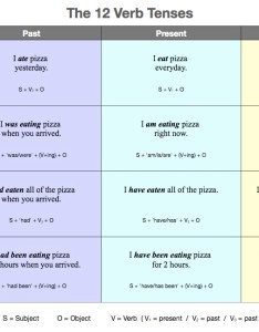 The verb tense chart explained also tenses table learning english grammar rh easypacelearning
