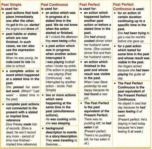 Past tense learning English grammar