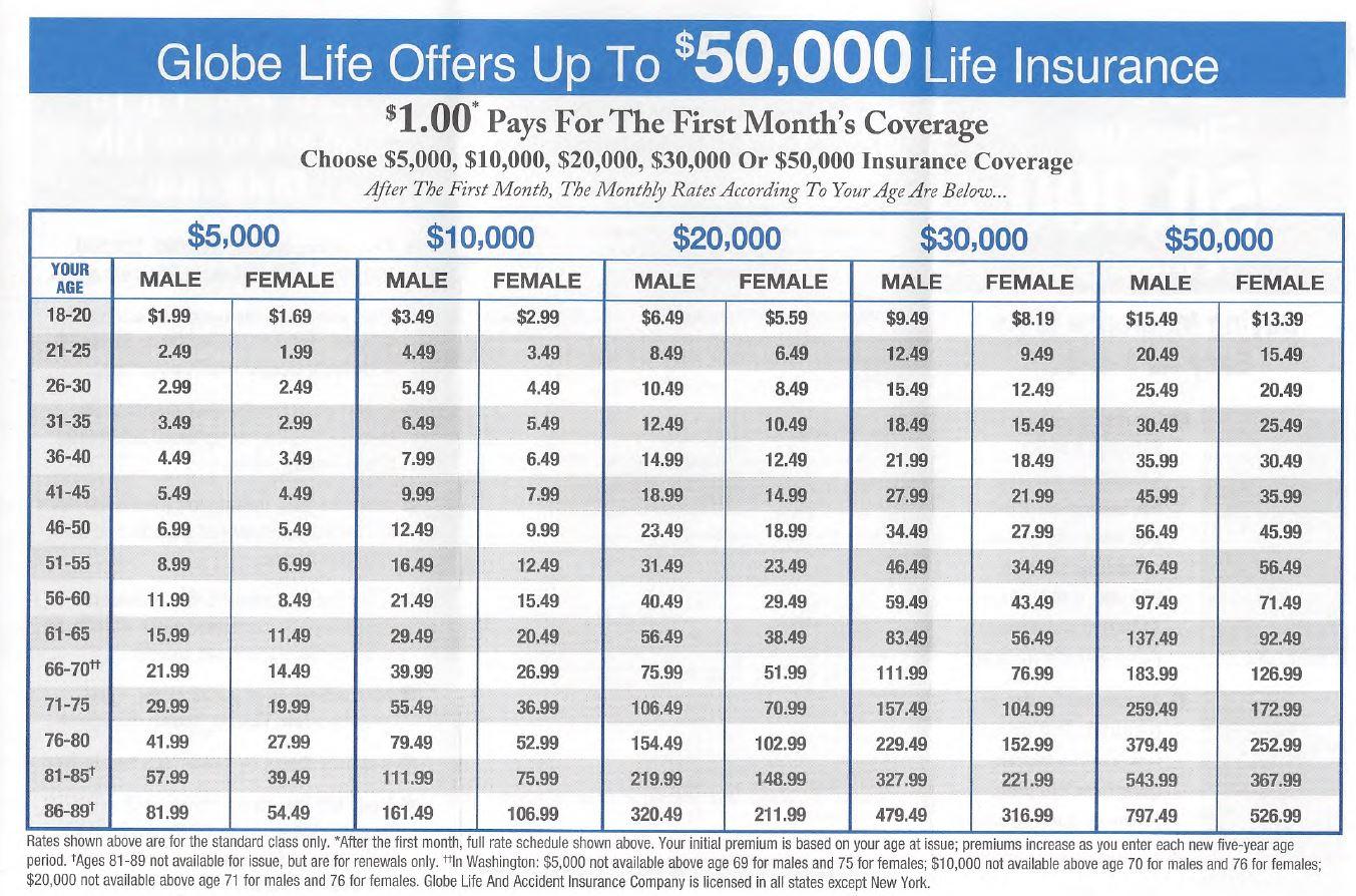 globe life term life insurance rates