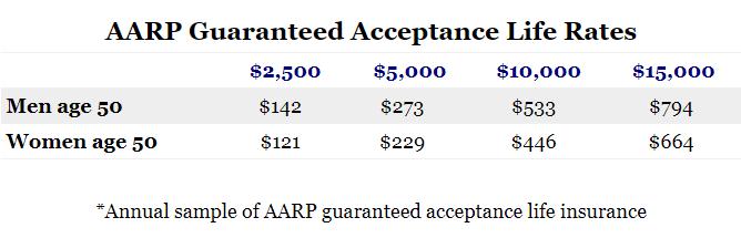 AARP Guaranteed Acceptance Sample Rates