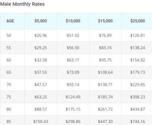 AIG Sample Rates