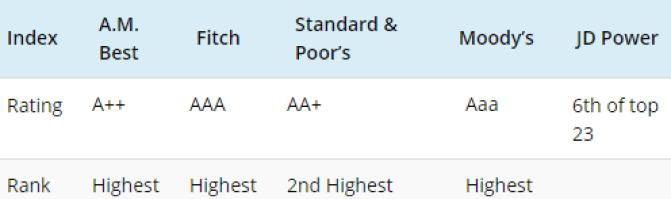 New York Life Ratings.png