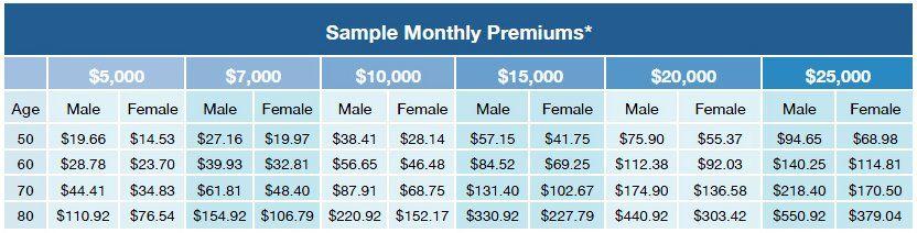 gerber guaranteed issue sample rates.jpg