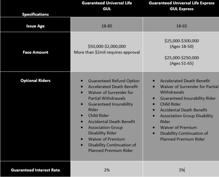 Mutual of Omaha GUL Specs.png