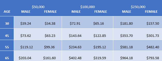 Sample Rates Whole Life Insurance.png