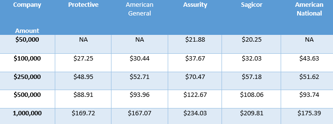 Sample term life rates male 50.png