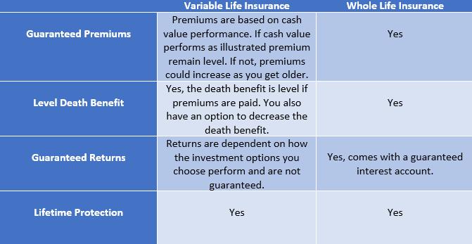 variable universal life insurance vs whole life