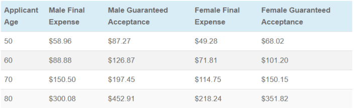 american amicable final expense