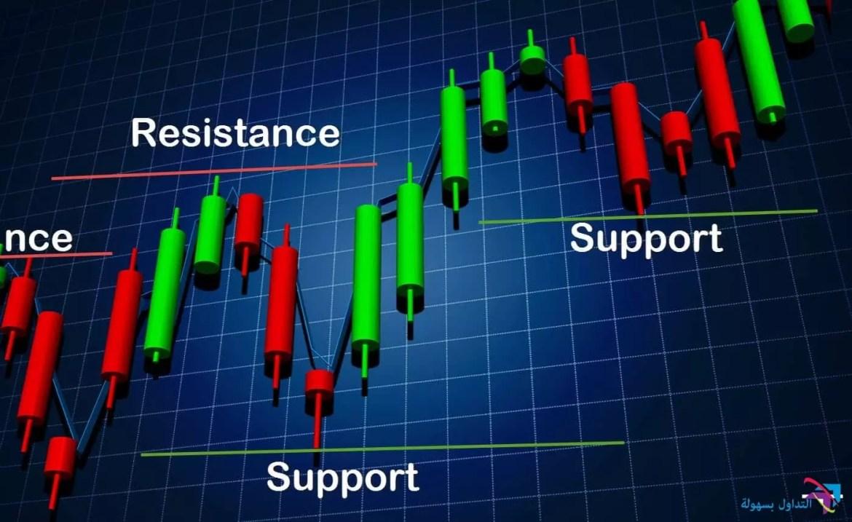 رسم مستوى الدعم و المقاومة
