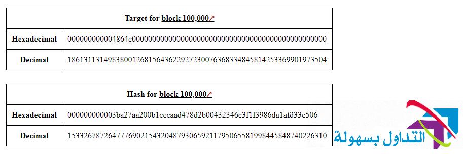 الارقام الست عشرية والارقام العادية