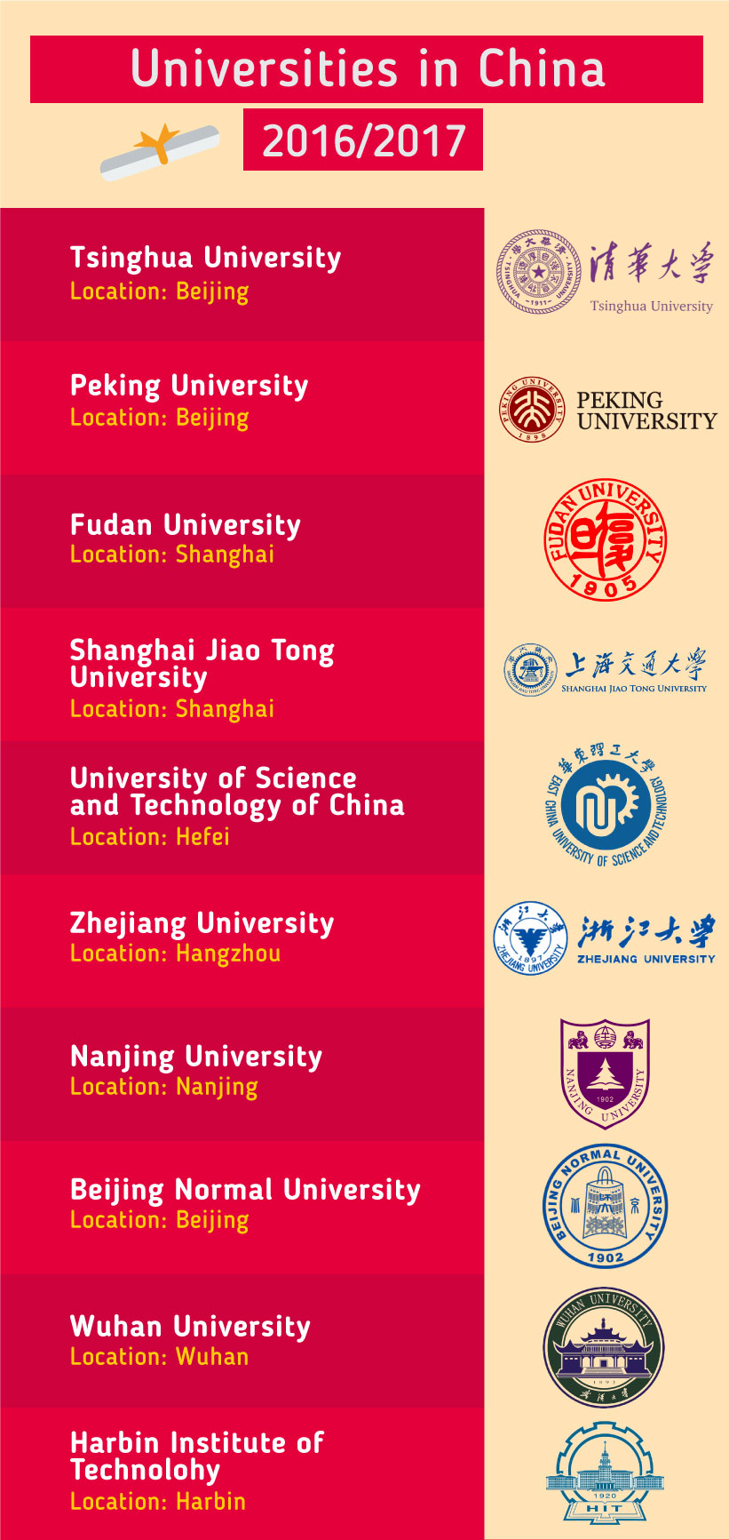 Top 10 Universities in the China 2017