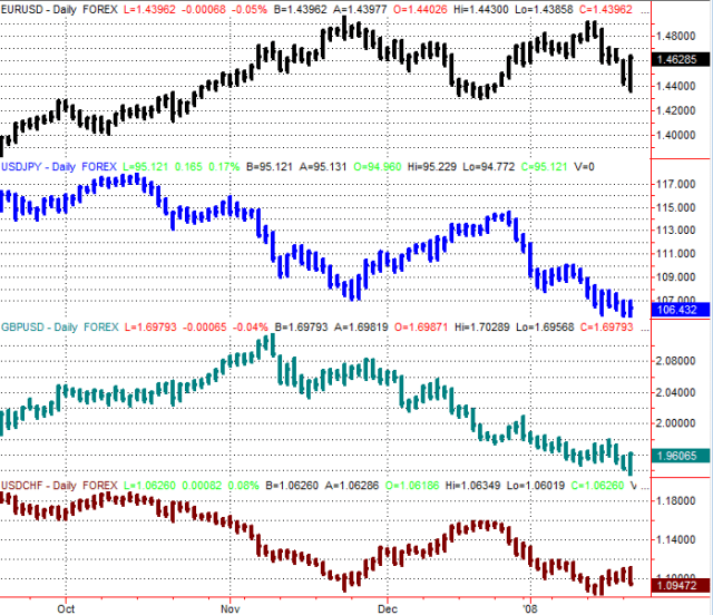Figure1.0 Major Currency Pairs - Daily Data