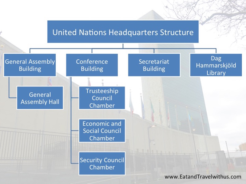 structure of united nations pdf