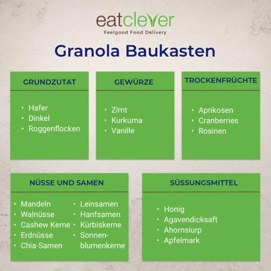 Granola: Baukausten