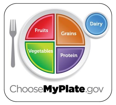 MyPlate Food plate USDA